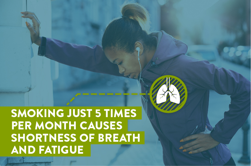 smoking just 5 times per month causes shortness of breath and fatigue
